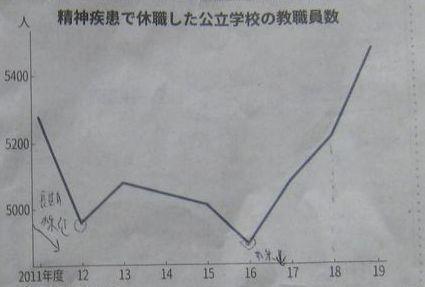 210110kyoushokuinno精神疾患休業-2.jpg