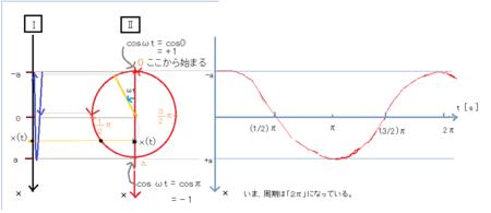 問10-6単振動と円運動で説明(↓+)すると.png